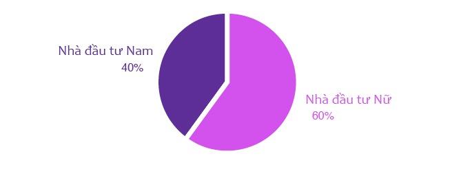 60% nhà đầu tư trực tuyến là Nữ theo thống kê của Fiin