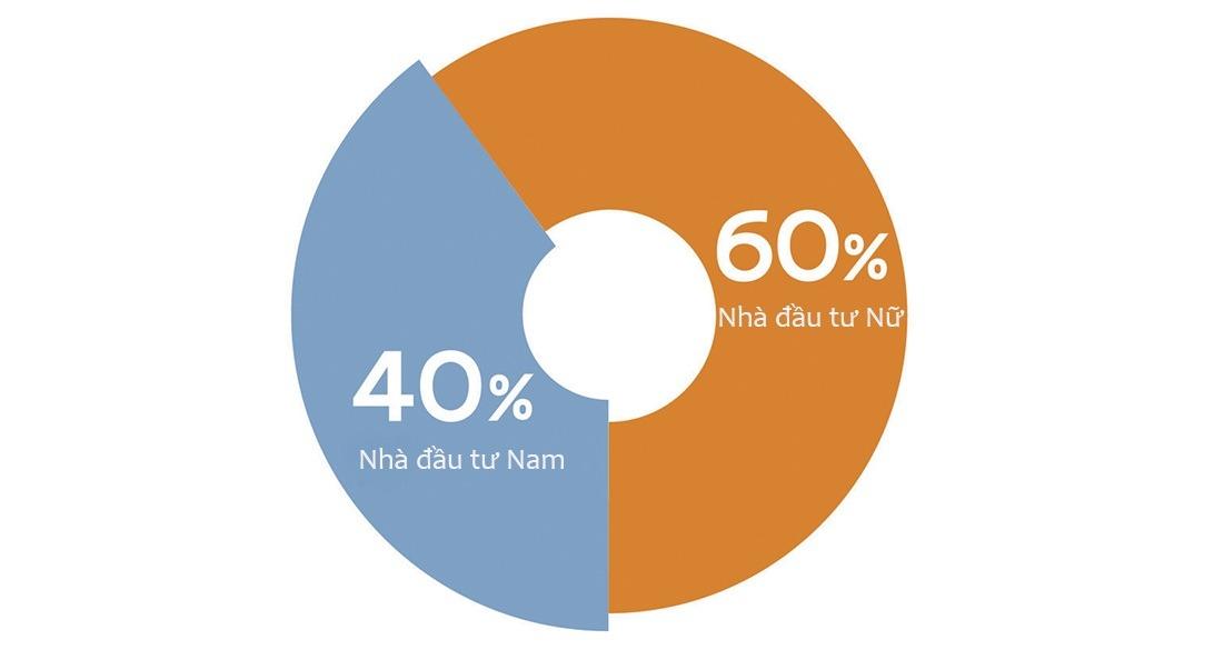60% nhà đầu tư trực tuyến làphụ nữ theo thống kê của Fiin