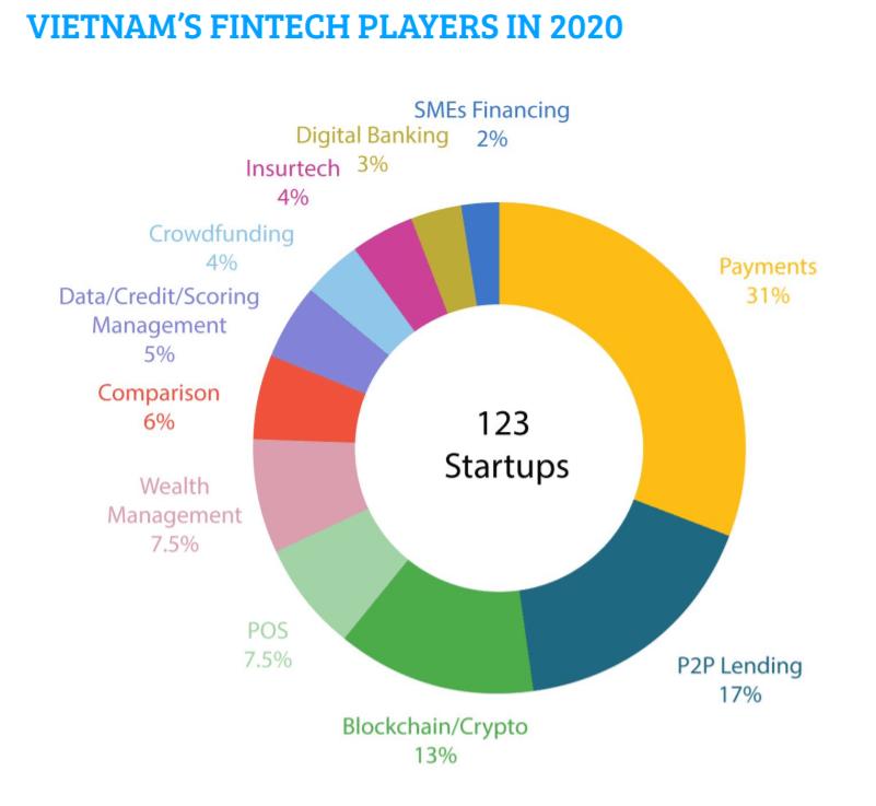 Báo cáo Fintech Việt Nam năm 2020