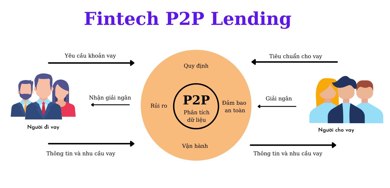 Mô hình vận hành cho vay Fintech P2P Lending