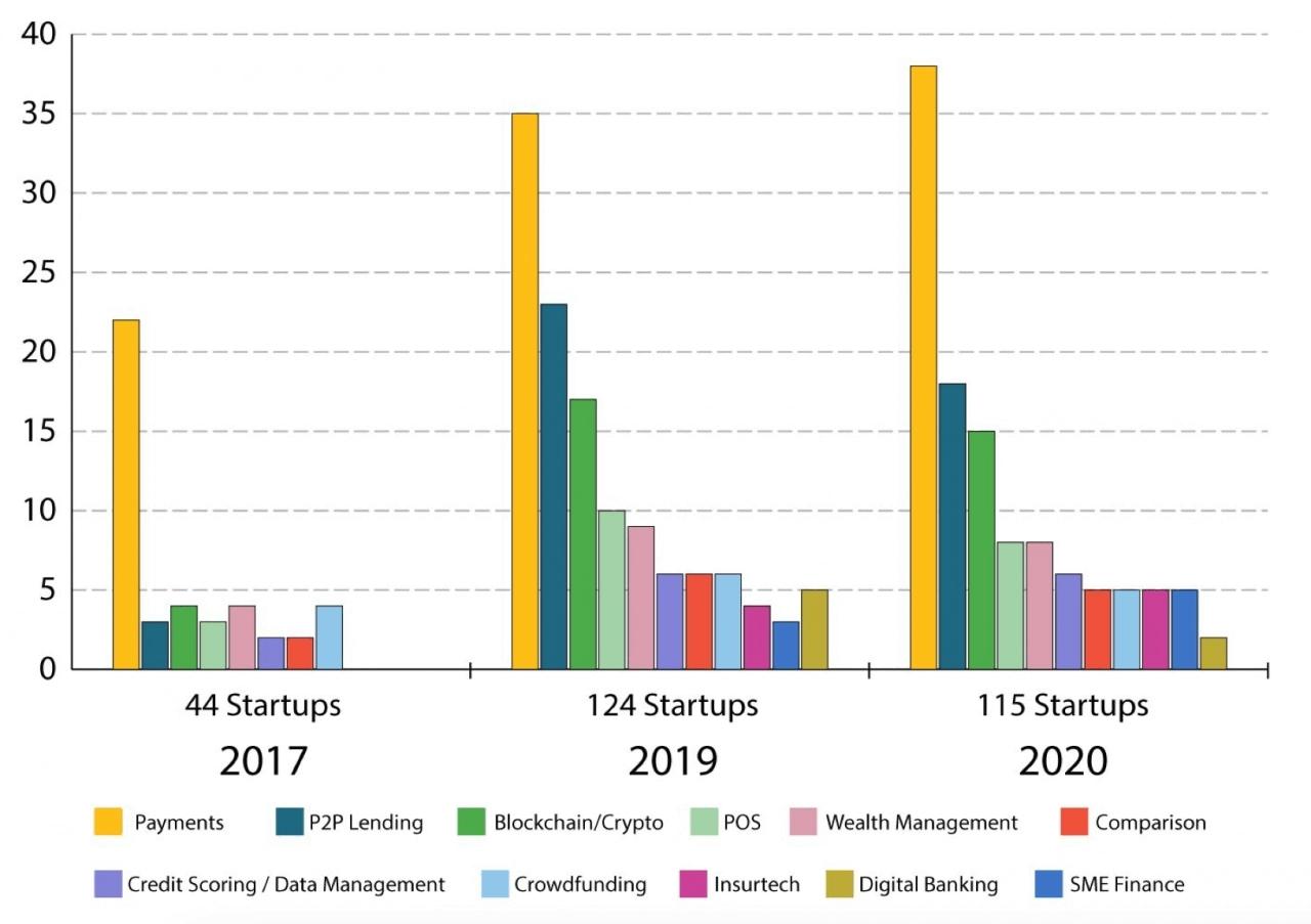 Báo cáo thị trường Fintech Việt Nam năm 2020