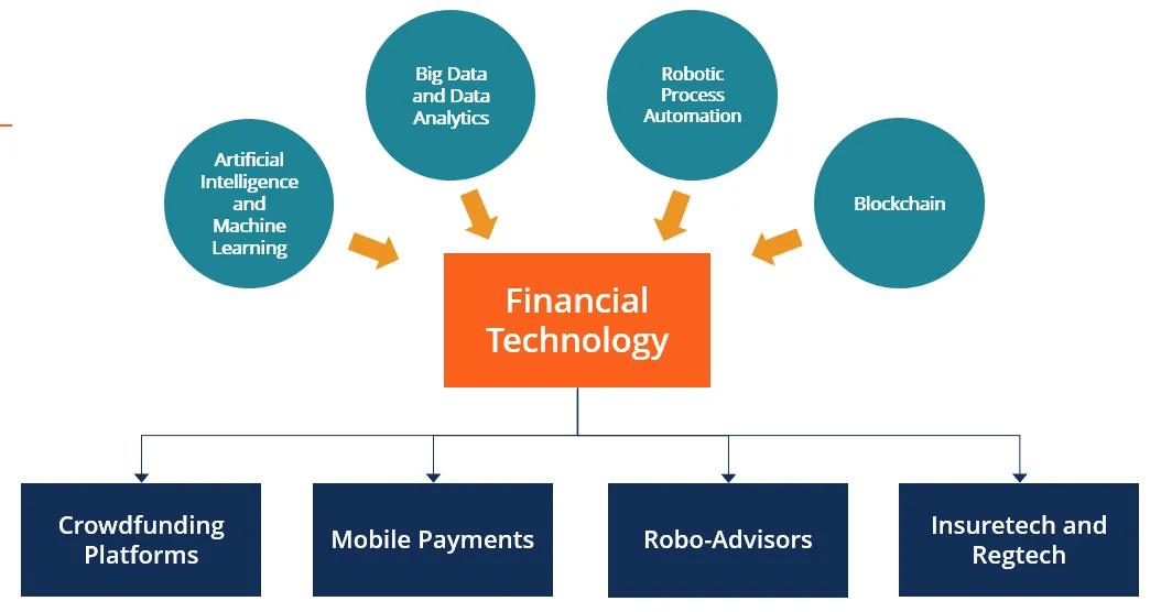 Các xu hướng công nghệ được ứng dụng vào Fintech 2021